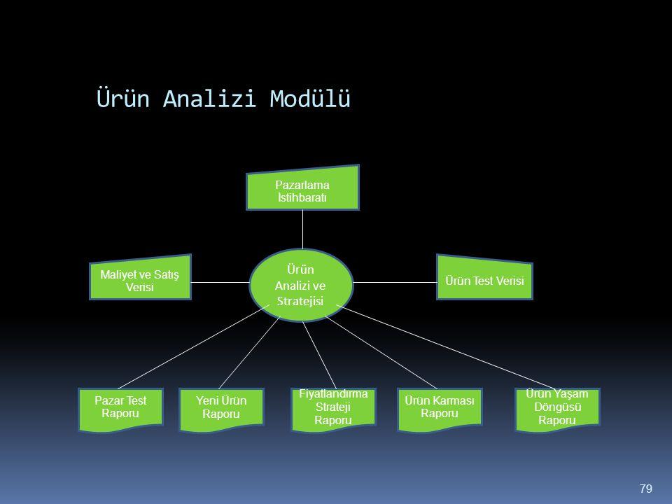 Ürün Analizi Modülü Ürün Analizi ve Stratejisi Maliyet ve Satış Verisi