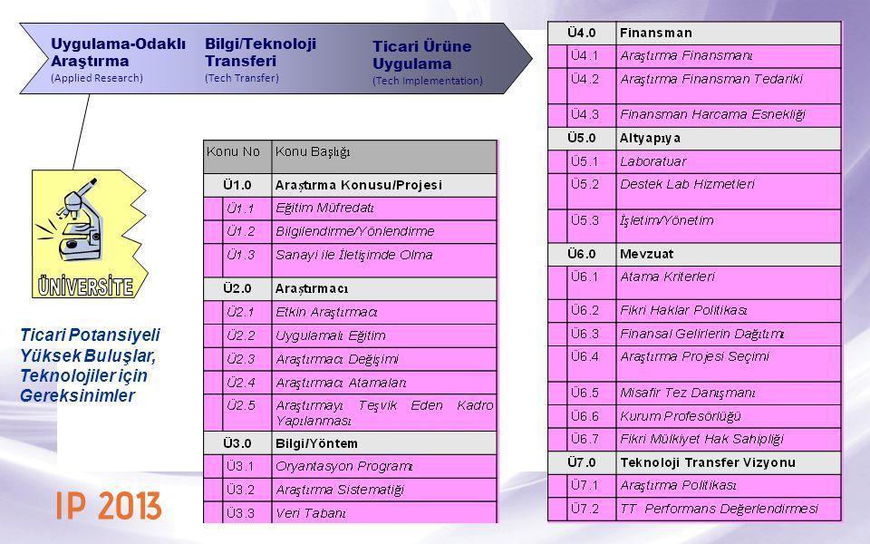 Uygulama-Odaklı Araştırma. (Applied Research) Bilgi/Teknoloji. Transferi. (Tech Transfer) Ticari Ürüne.