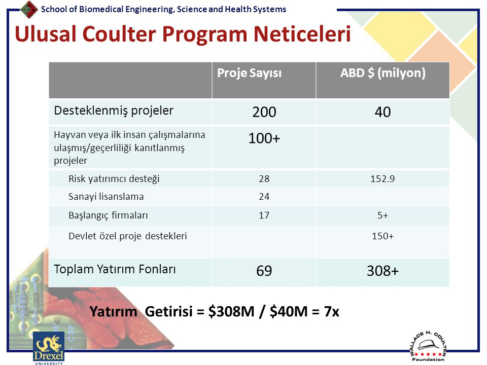 Ulusal Coulter Program Neticeleri