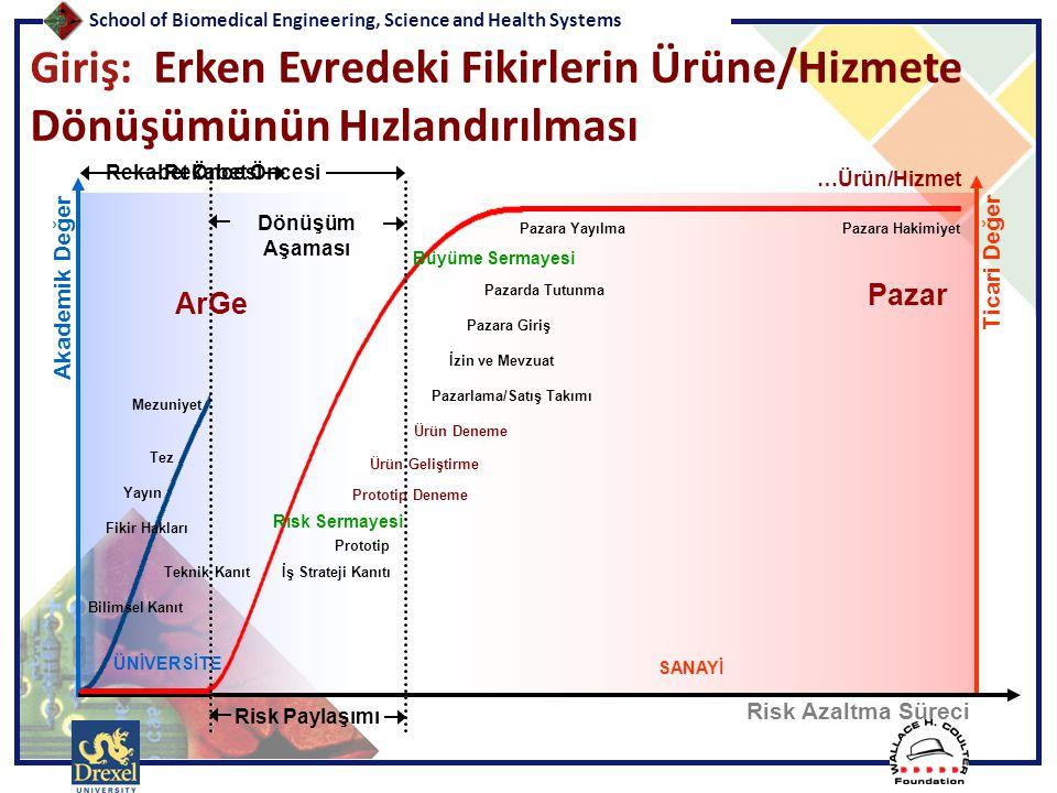 Giriş: Erken Evredeki Fikirlerin Ürüne/Hizmete Dönüşümünün Hızlandırılması