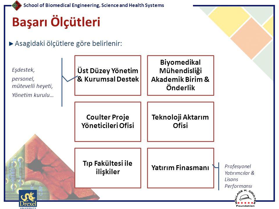 Başarı Ölçütleri Asagidaki ölçütlere göre belirlenir:
