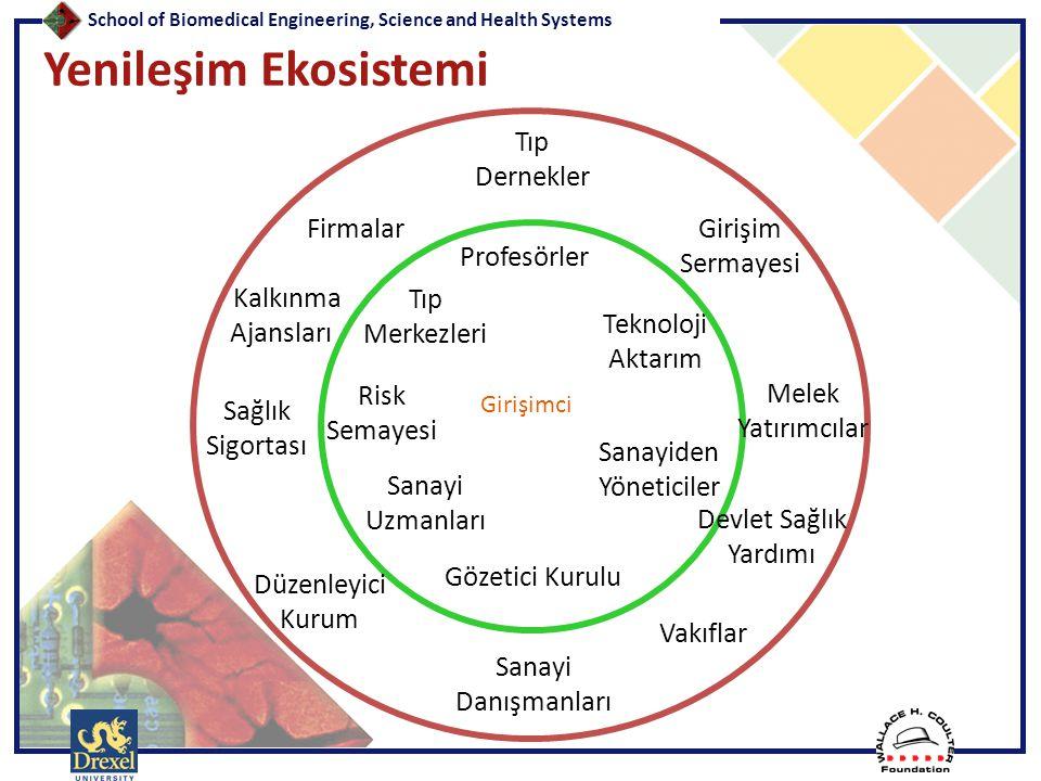 Yenileşim Ekosistemi Tıp Dernekler Firmalar Girişim Sermayesi