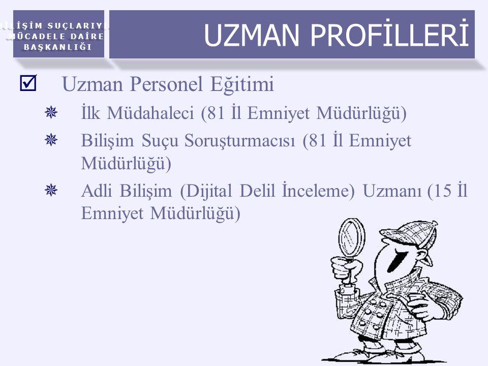 UZMAN PROFİLLERİ Uzman Personel Eğitimi