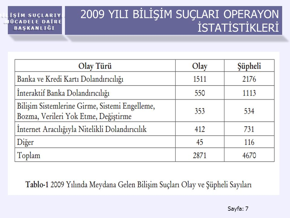 2009 YILI BİLİŞİM SUÇLARI OPERAYON İSTATİSTİKLERİ