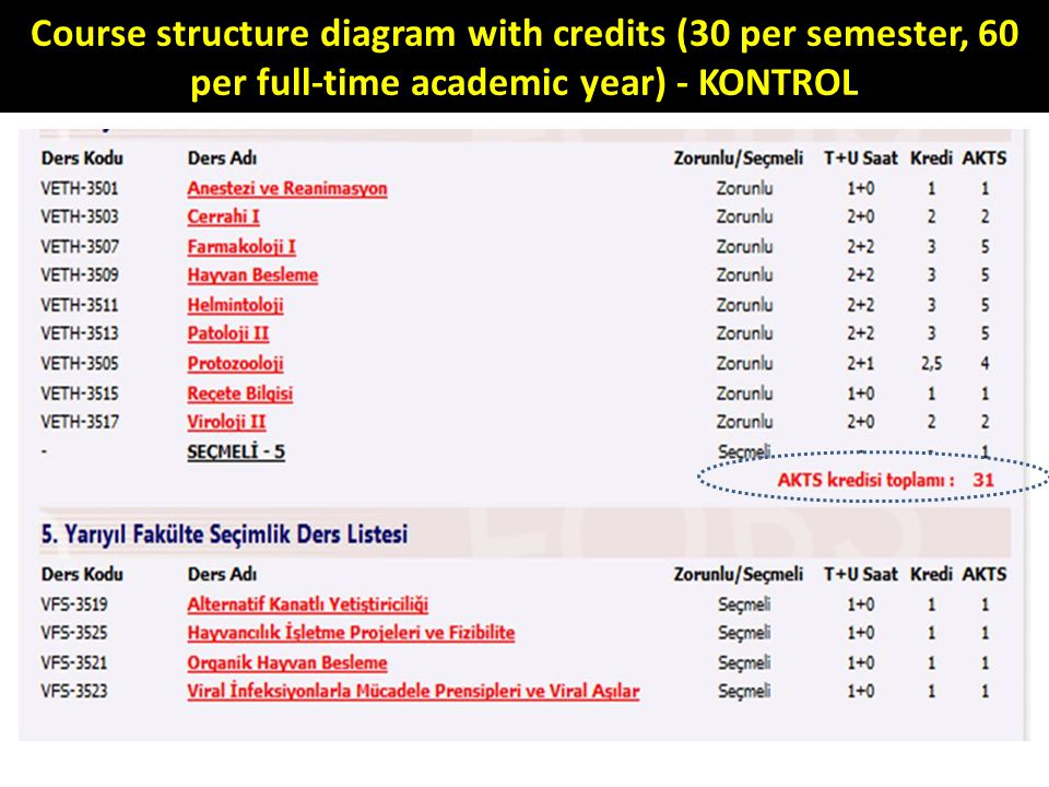 Course structure diagram with credits (30 per semester, 60 per full-time academic year) - KONTROL