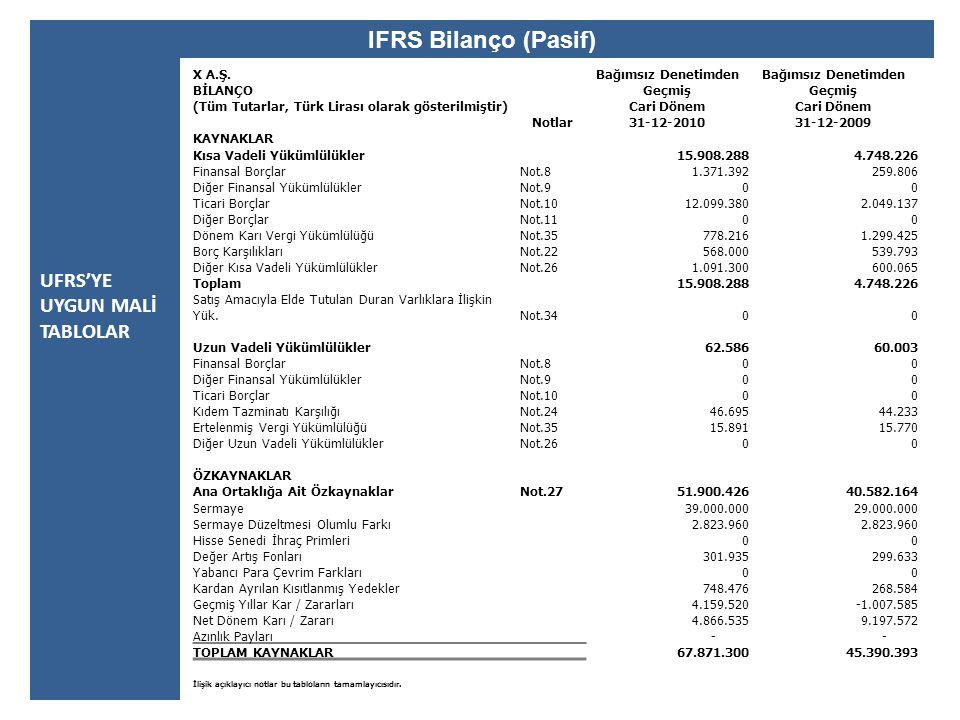 IFRS Bilanço (Pasif) UFRS'YE UYGUN MALİ TABLOLAR X A.Ş.