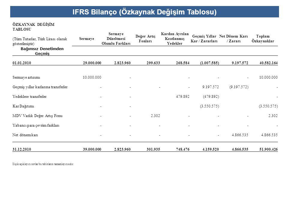 IFRS Bilanço (Özkaynak Değişim Tablosu)