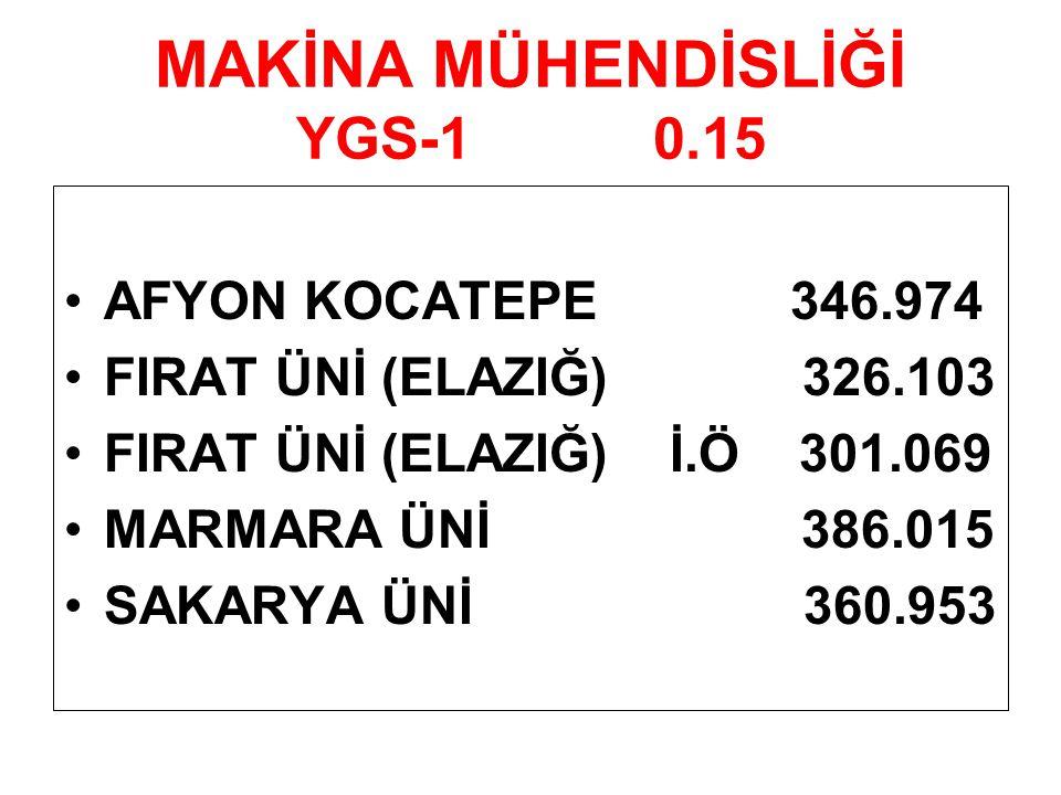MAKİNA MÜHENDİSLİĞİ YGS-1 0.15