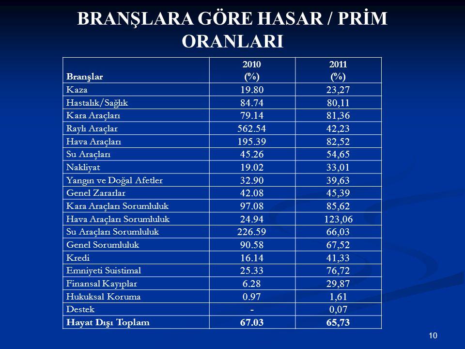 BRANŞLARA GÖRE HASAR / PRİM ORANLARI