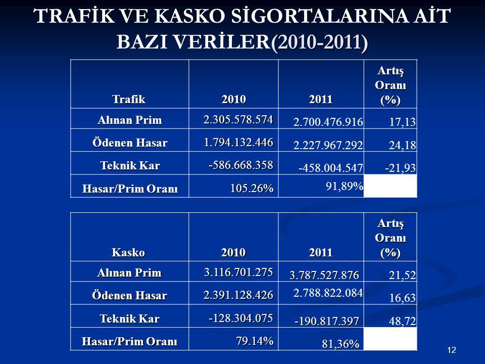 TRAFİK VE KASKO SİGORTALARINA AİT BAZI VERİLER(2010-2011)
