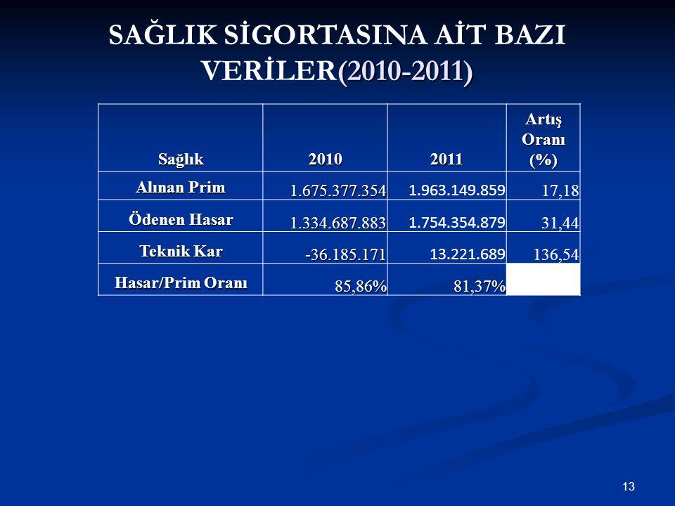 SAĞLIK SİGORTASINA AİT BAZI VERİLER(2010-2011)