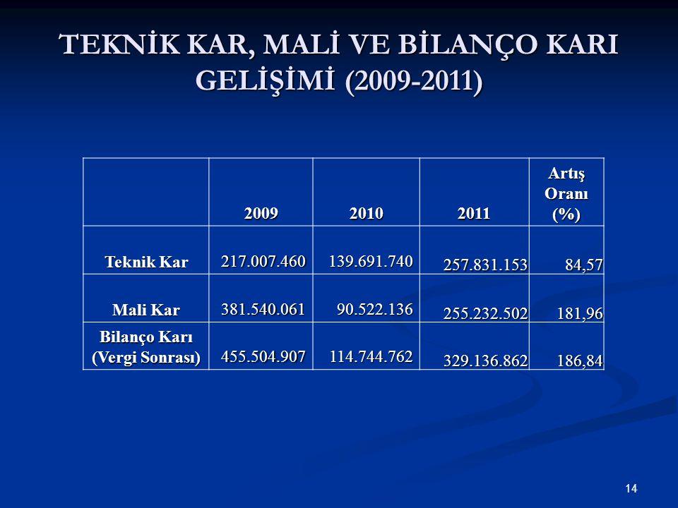 TEKNİK KAR, MALİ VE BİLANÇO KARI GELİŞİMİ (2009-2011)