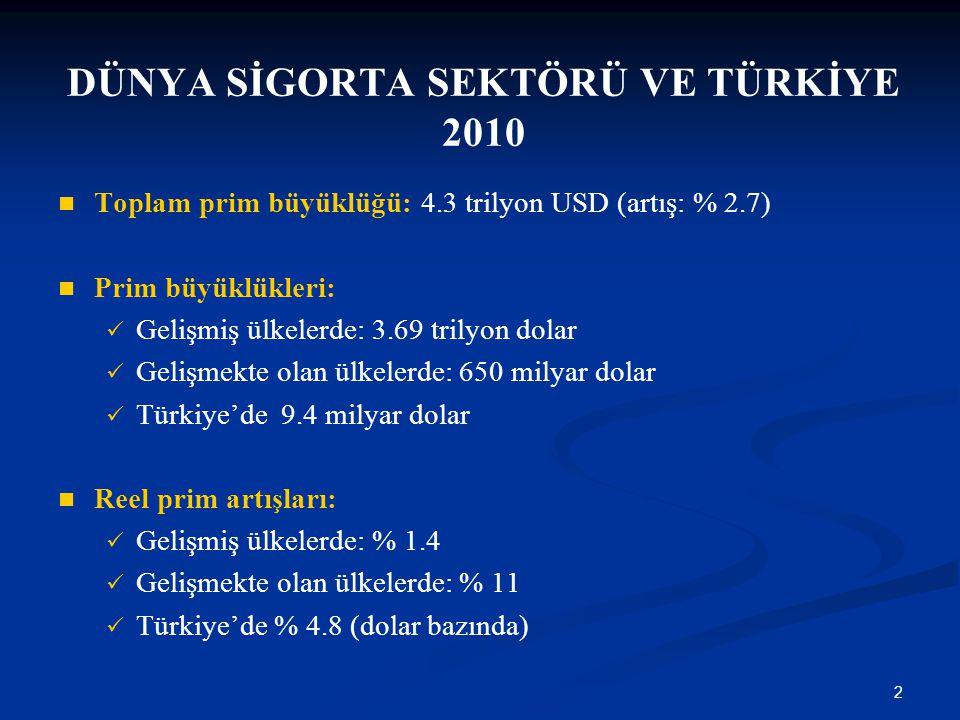 DÜNYA SİGORTA SEKTÖRÜ VE TÜRKİYE 2010