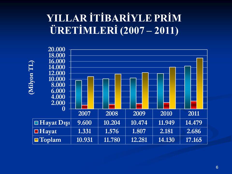 YILLAR İTİBARİYLE PRİM ÜRETİMLERİ (2007 – 2011)