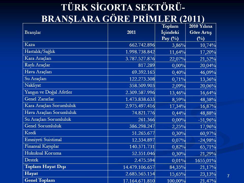 BRANŞLARA GÖRE PRİMLER (2011) Toplam İçindeki Pay (%)