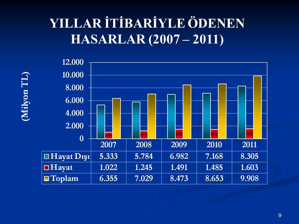 YILLAR İTİBARİYLE ÖDENEN HASARLAR (2007 – 2011)