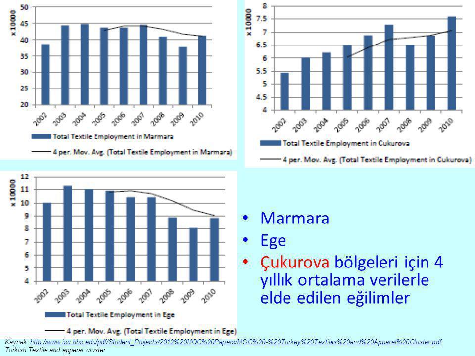 Marmara Ege. Çukurova bölgeleri için 4 yıllık ortalama verilerle elde edilen eğilimler.