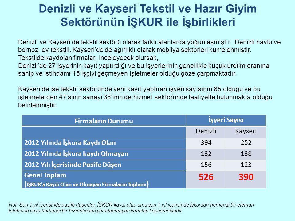 Denizli ve Kayseri Tekstil ve Hazır Giyim Sektörünün İŞKUR ile İşbirlikleri