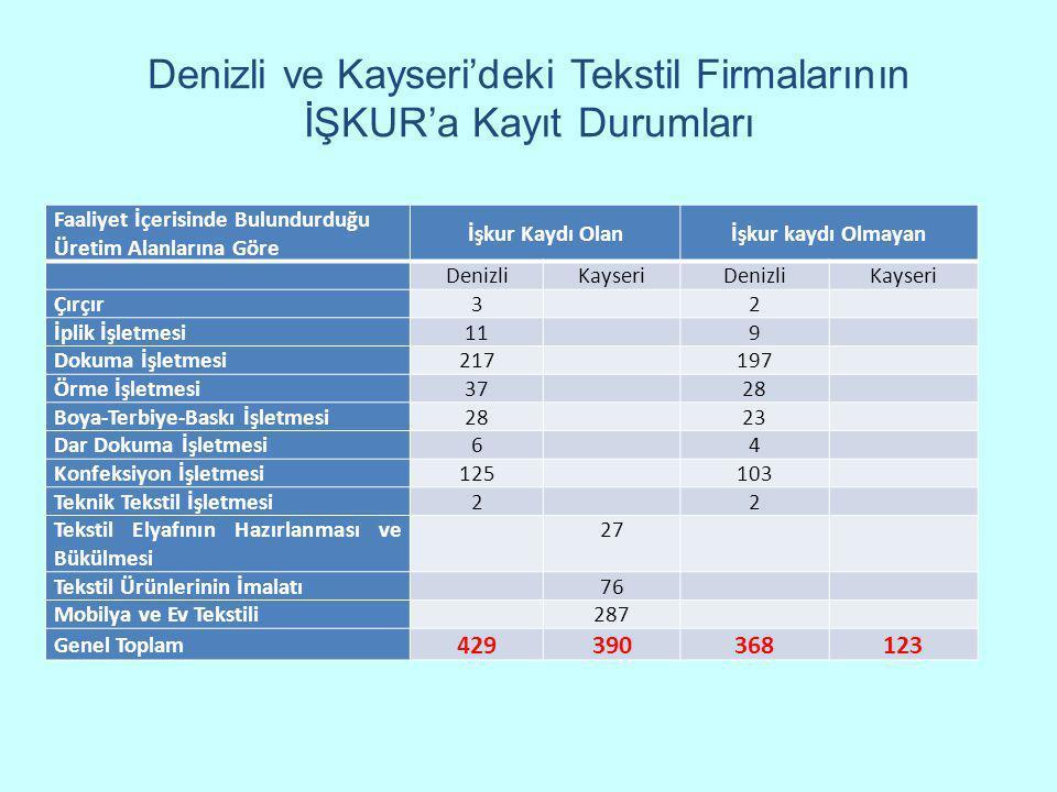 Denizli ve Kayseri'deki Tekstil Firmalarının İŞKUR'a Kayıt Durumları