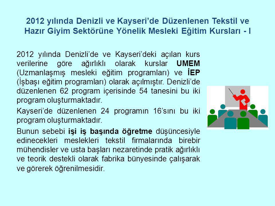 2012 yılında Denizli ve Kayseri'de Düzenlenen Tekstil ve Hazır Giyim Sektörüne Yönelik Mesleki Eğitim Kursları - I