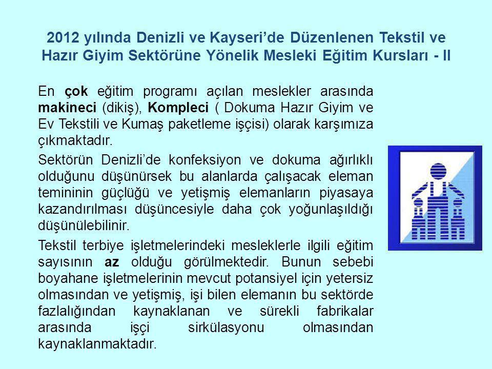 2012 yılında Denizli ve Kayseri'de Düzenlenen Tekstil ve Hazır Giyim Sektörüne Yönelik Mesleki Eğitim Kursları - II