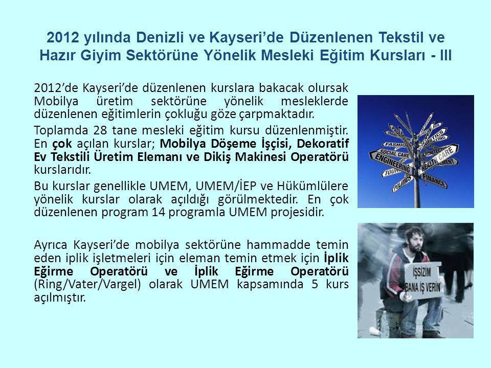 2012 yılında Denizli ve Kayseri'de Düzenlenen Tekstil ve Hazır Giyim Sektörüne Yönelik Mesleki Eğitim Kursları - III