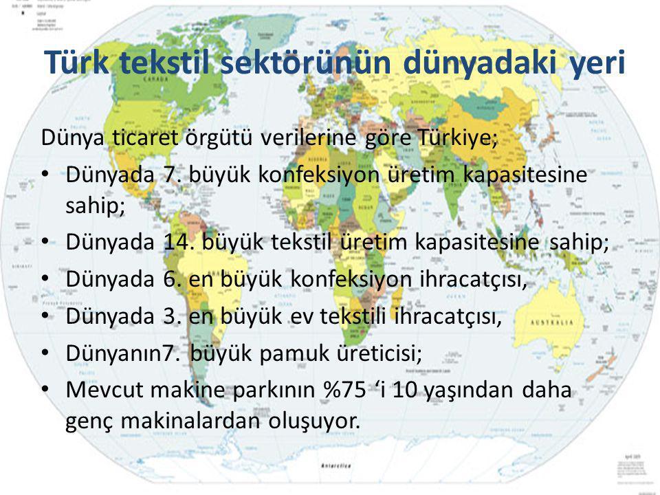 Türk tekstil sektörünün dünyadaki yeri