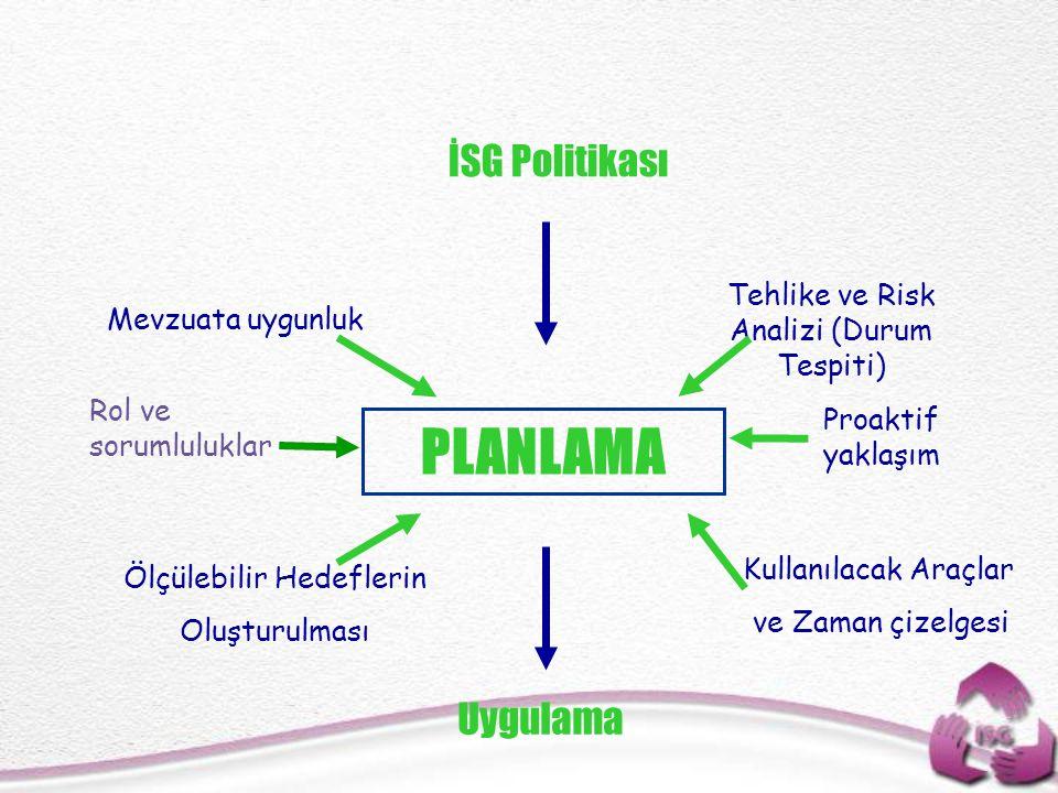PLANLAMA İSG Politikası Uygulama