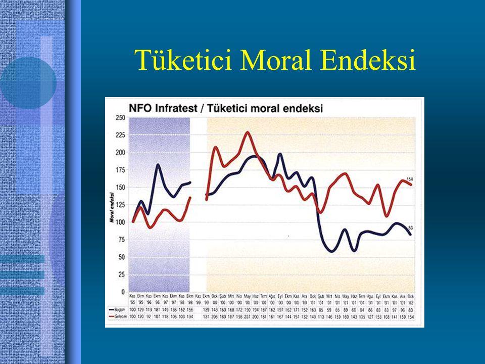 Tüketici Moral Endeksi