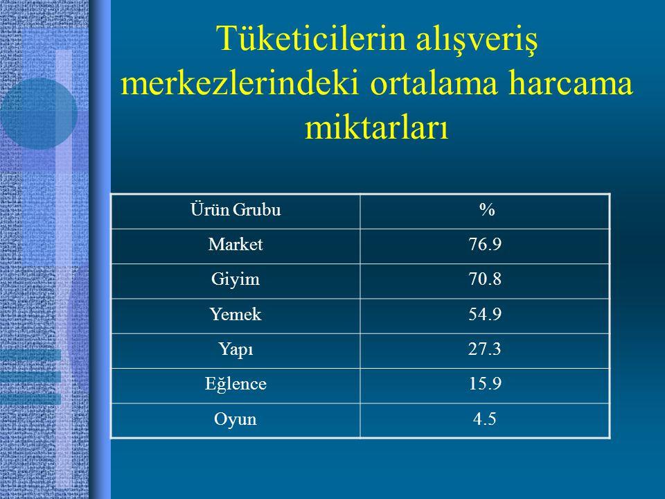 Tüketicilerin alışveriş merkezlerindeki ortalama harcama miktarları