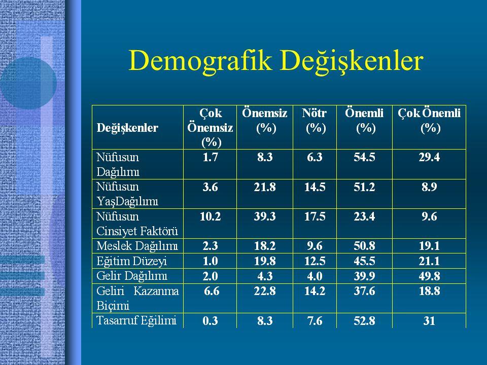 Demografik Değişkenler