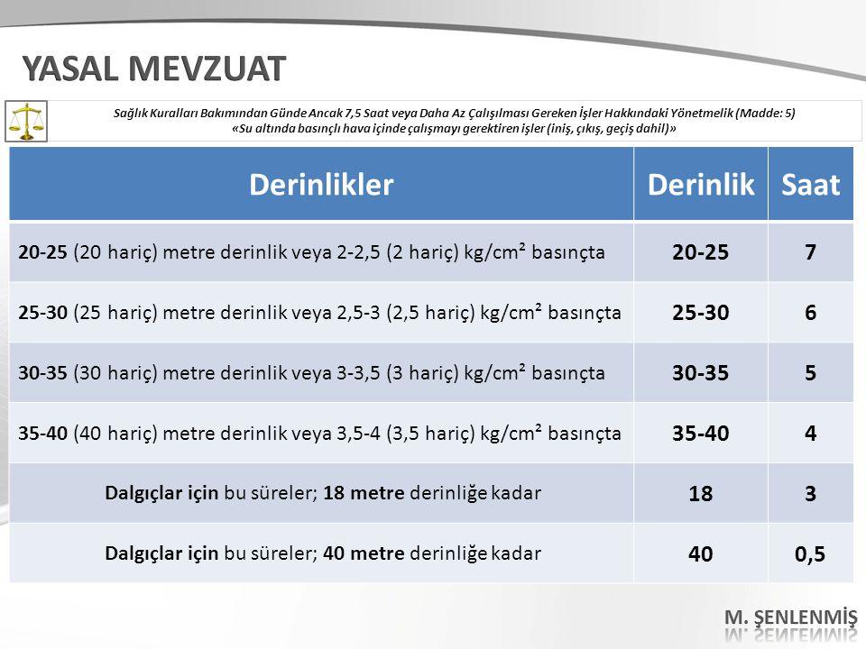 YASAL MEVZUAT Derinlikler Derinlik Saat 20-25 7 25-30 6 30-35 5 35-40