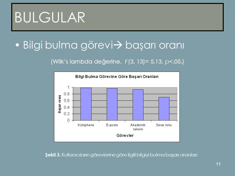 (Wilk's lambda değerine, F(3, 13)= 5.13, p<.05.)
