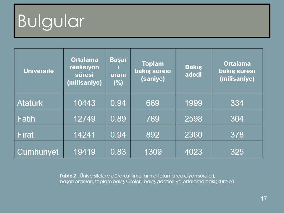 Bulgular Atatürk 10443 0.94 669 1999 334 Fatih 12749 0.89 789 2598 304