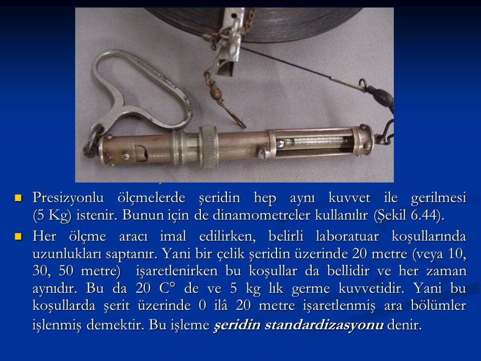 Şekil : 6.44 - Dinamometre