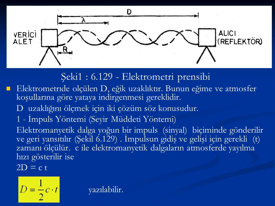 Şeki1 : 6.129 - Elektrometri prensibi