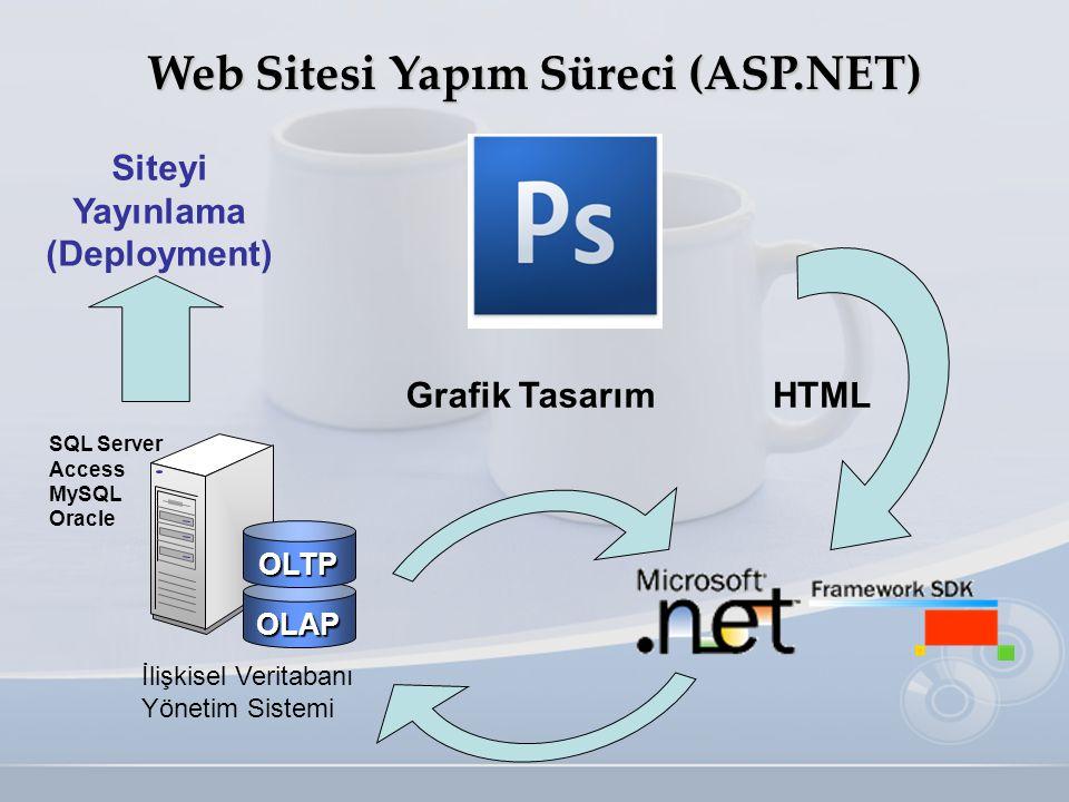 Web Sitesi Yapım Süreci (ASP.NET) Siteyi Yayınlama (Deployment)