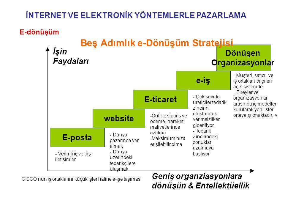Beş Adımlık e-Dönüşüm Stratejisi