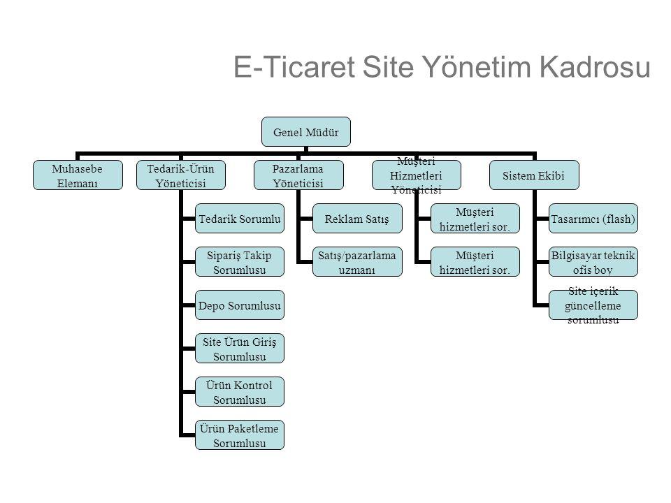 E-Ticaret Site Yönetim Kadrosu