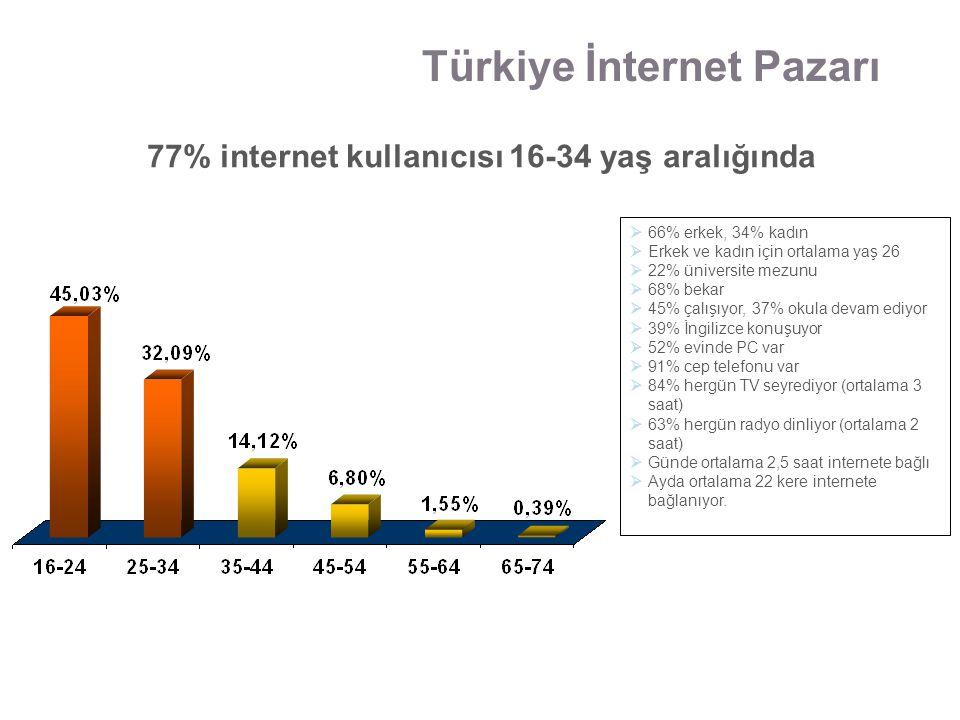 77% internet kullanıcısı 16-34 yaş aralığında