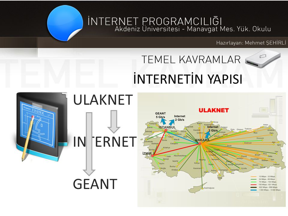 ULAKNET INTERNET GEANT