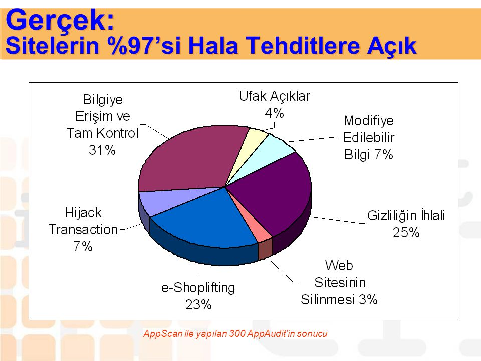 Gerçek: Sitelerin %97'si Hala Tehditlere Açık
