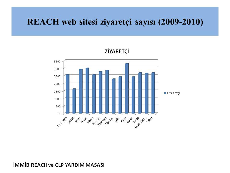 REACH web sitesi ziyaretçi sayısı (2009-2010)