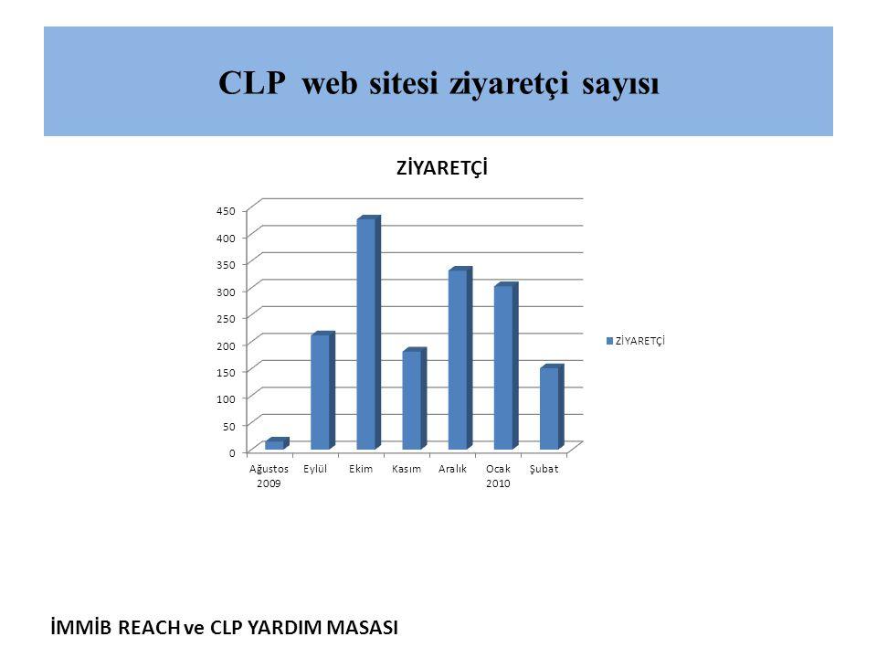 CLP web sitesi ziyaretçi sayısı