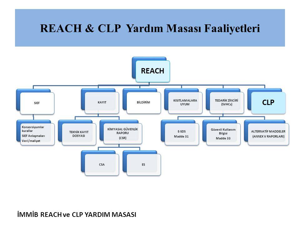 REACH & CLP Yardım Masası Faaliyetleri