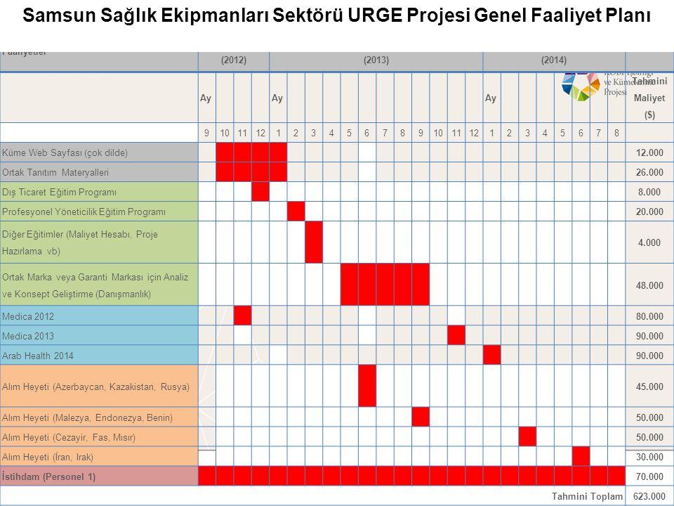 Samsun Sağlık Ekipmanları Sektörü URGE Projesi Genel Faaliyet Planı