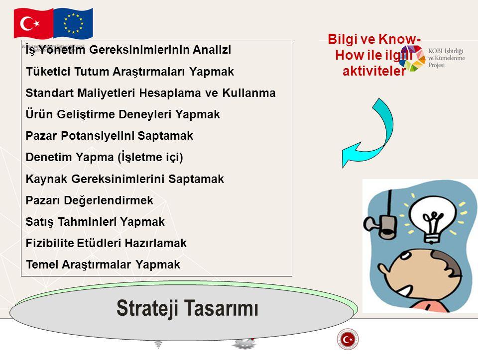 Bilgi ve Know-How ile ilgili aktiviteler