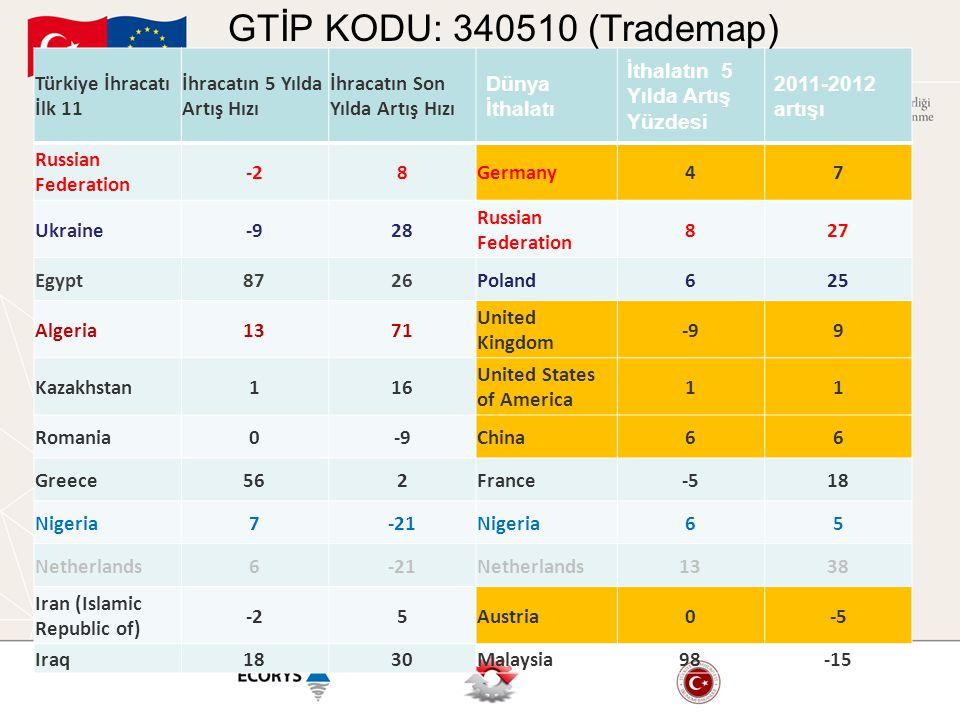 GTİP KODU: 340510 (Trademap) Türkiye İhracatı İlk 11