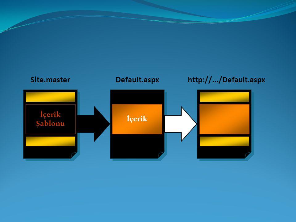 Site.master Default.aspx İçerik http://.../Default.aspx Şablonu
