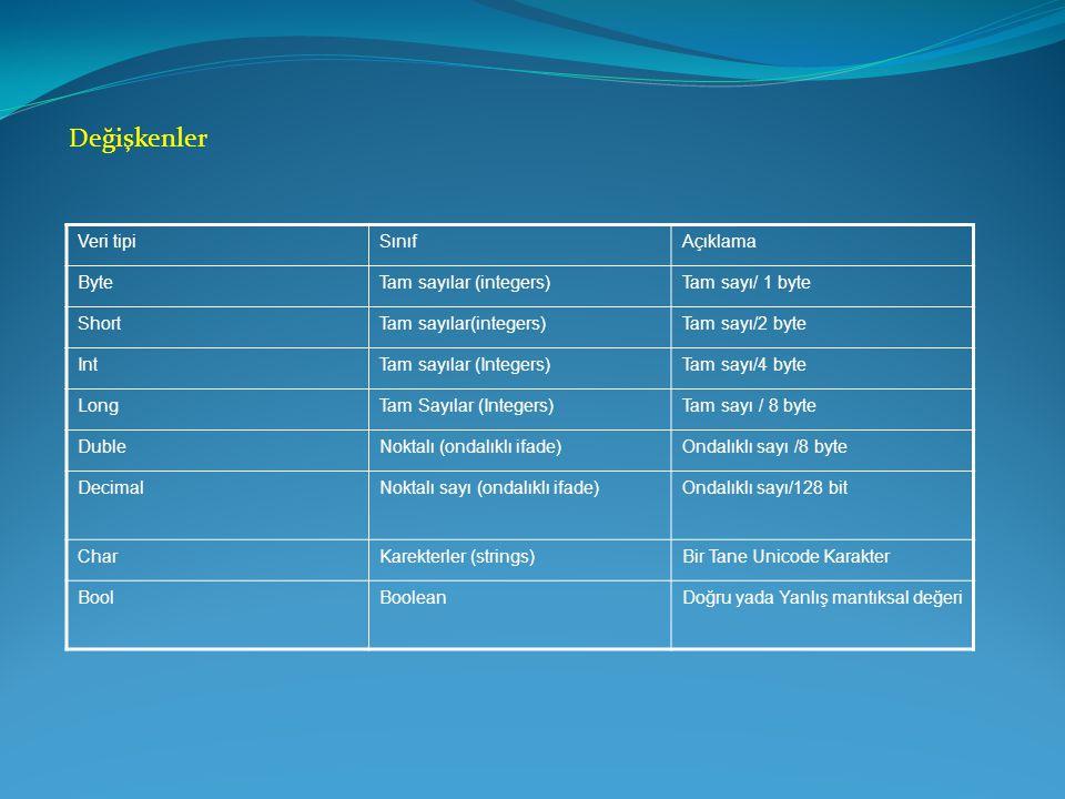 Değişkenler Veri tipi Sınıf Açıklama Byte Tam sayılar (integers)